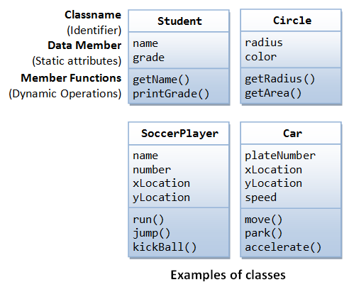classes in programming