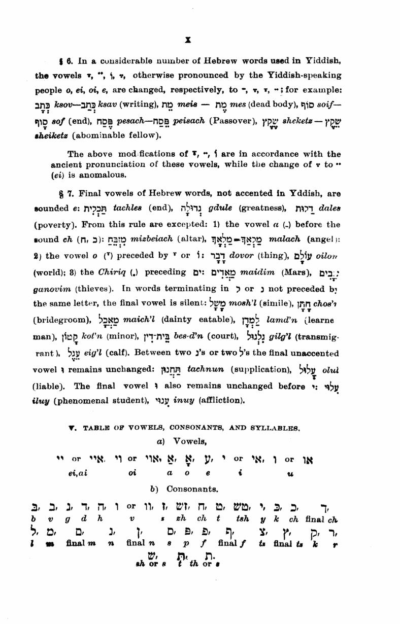 Harkavy's Dictionary
